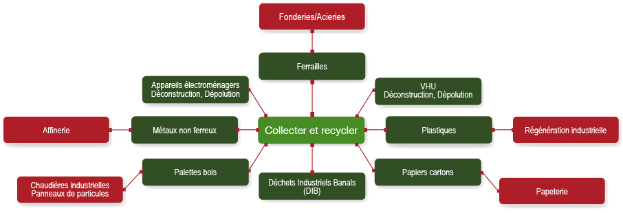 Romy recyclage organisation